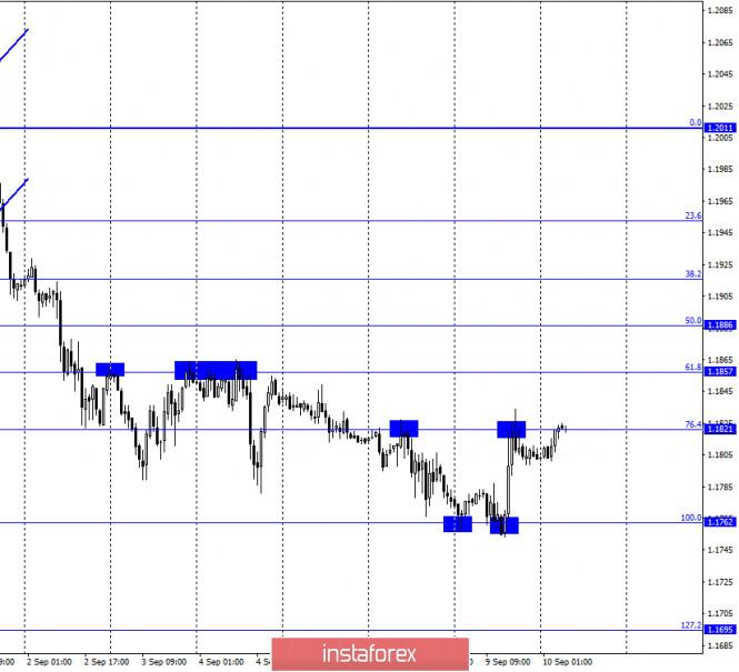 analytics5f59e226a6416 - EUR/USD. 10 сентября. Отчет COT. В преддверии заседания ЕЦБ евровалюта выросла. ЕЦБ может уделить большое внимание инфляции