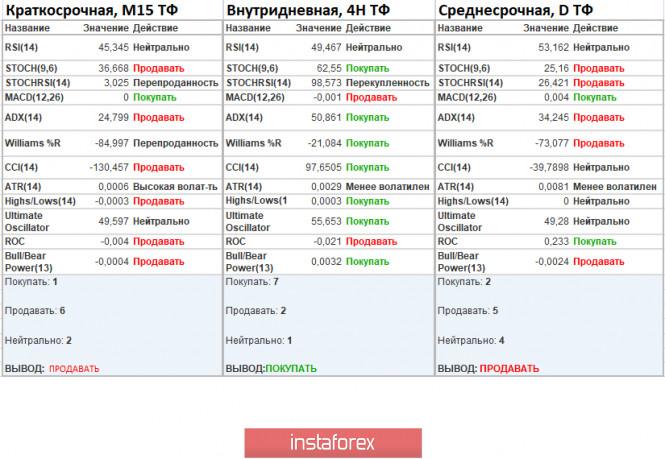 analytics5f59e8c575966 - Торговые рекомендации по валютной паре EURUSD – расстановка торговых ордеров (10 сентября)