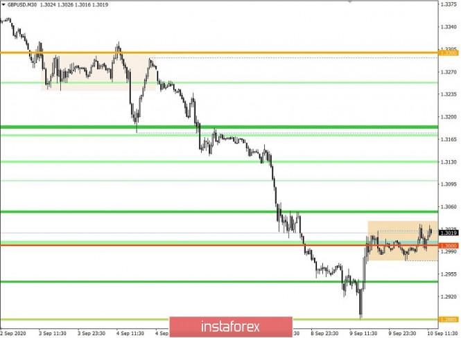analytics5f59f6f6e24e9 - Торговые рекомендации по валютной паре GBPUSD – расстановка торговых ордеров (10 сентября)