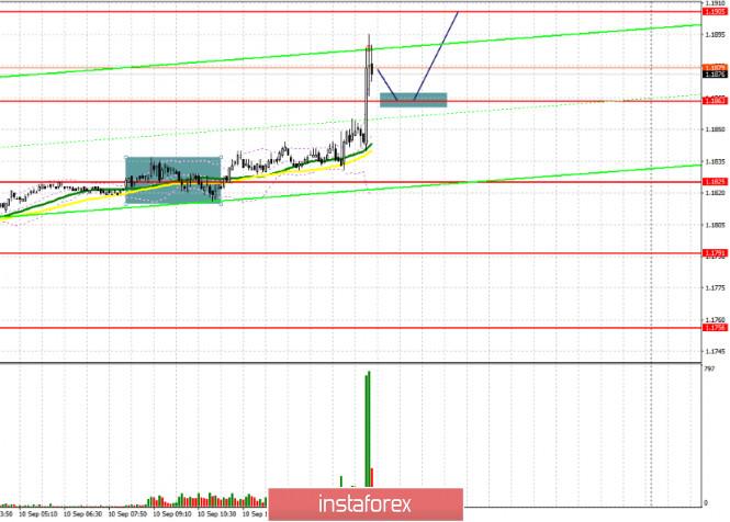 analytics5f5a241a4b005 - EUR/USD: план на американскую сессию 10 сентября (разбор утренних сделок). Евро пытается выбраться за максимумы прошлой недели