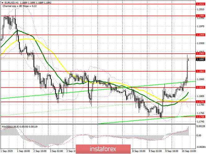 analytics5f5a2432b45d8 - EUR/USD: план на американскую сессию 10 сентября (разбор утренних сделок). Евро пытается выбраться за максимумы прошлой недели