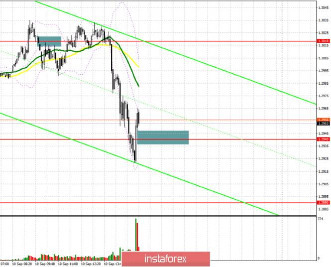 analytics5f5a2696b961f - GBP/USD: план на американскую сессию 10 сентября (разбор утренних сделок). Продавцы фунта не стали долго думать и возобновили