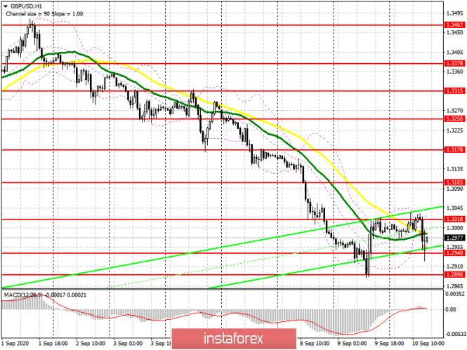 analytics5f5a26a6d5736 - GBP/USD: план на американскую сессию 10 сентября (разбор утренних сделок). Продавцы фунта не стали долго думать и возобновили