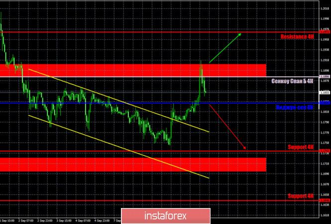 analytics5f5abf0dd1767 - Горящий прогноз и торговые сигналы по паре EUR/USD на 11 сентября. Отчет Commitments of Traders. Евровалюта готовится к новому