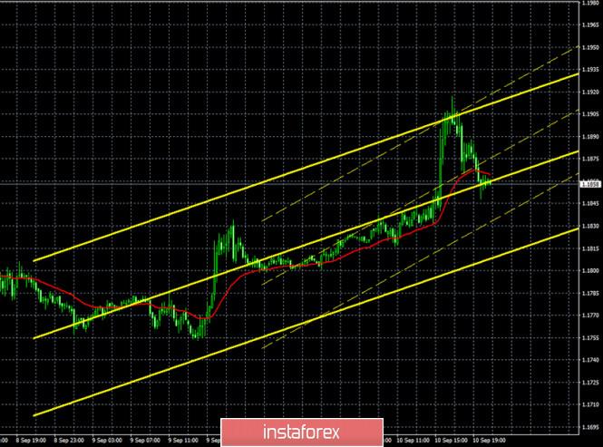 analytics5f5abf1c5d524 - Горящий прогноз и торговые сигналы по паре EUR/USD на 11 сентября. Отчет Commitments of Traders. Евровалюта готовится к новому