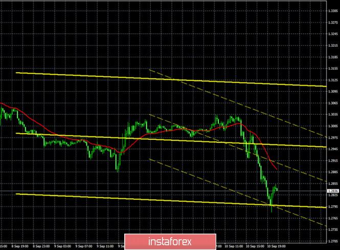 analytics5f5abf5b74daa - Горящий прогноз и торговые сигналы по паре GBP/USD на 11 сентября. Отчет Commitments of traders. Фунт потерял еще 200 пунктов