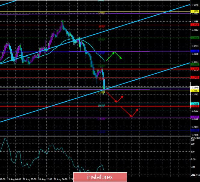 analytics5f5abfc82a7ea - Обзор пары GBP/USD. 11 сентября. В Великобритании начинается вторая «волна» пандемии. Джонсон ужесточает карантин и готовится