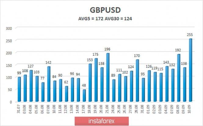 analytics5f5abfd26d90a - Обзор пары GBP/USD. 11 сентября. В Великобритании начинается вторая «волна» пандемии. Джонсон ужесточает карантин и готовится