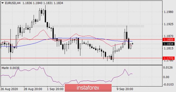 analytics5f5ae87b7c5c2 - Прогноз по EUR/USD на 11 сентября 2020 года