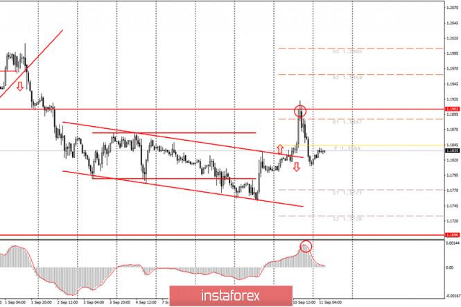 analytics5f5aff7a83a38 - Аналитика и торговые сигналы для начинающих. Как торговать валютную пару EUR/USD 11 сентября? План по открытию и закрытию