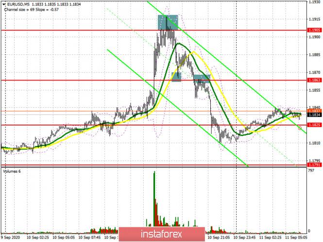analytics5f5b082c1ec7f - EUR/USD: план на европейскую сессию 11 сентября (разбор вчерашних сделок). Решение ЕЦБ пока не вмешиваться в курс евро привело
