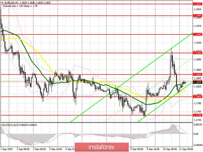 analytics5f5b0832eda30 - EUR/USD: план на европейскую сессию 11 сентября (разбор вчерашних сделок). Решение ЕЦБ пока не вмешиваться в курс евро привело