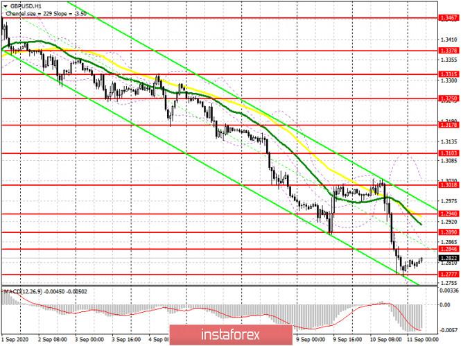 analytics5f5b0b183291f - GBP/USD: план на европейскую сессию 11 сентября (разбор вчерашних сделок). Жесткий ответ ЕС на действия Бориса Джонсона не