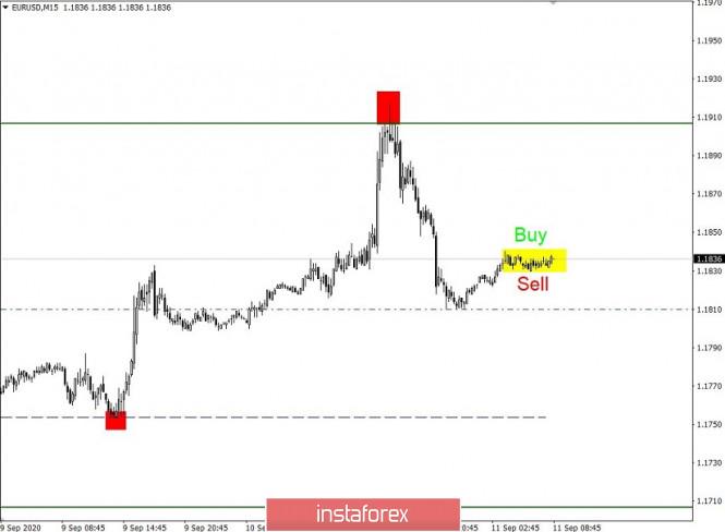 analytics5f5b13c621c56 - Простые и понятные торговые рекомендации по валютным парам EURUSD и GBPUSD 11.09.20
