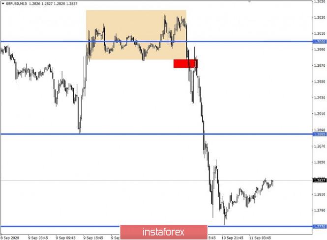 analytics5f5b13d368b21 - Простые и понятные торговые рекомендации по валютным парам EURUSD и GBPUSD 11.09.20