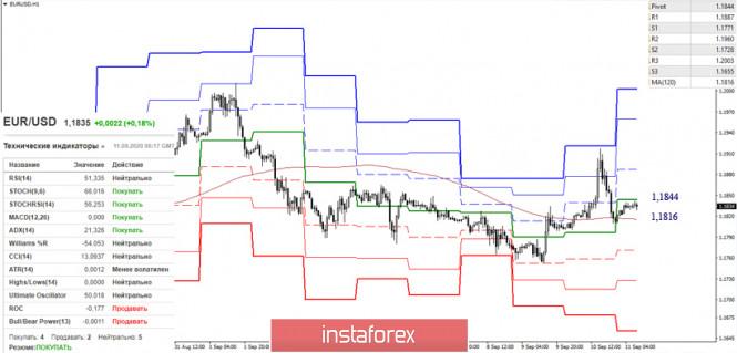 analytics5f5b24a8dc15a - EUR/USD и GBP/USD 11 сентября – рекомендации технического анализа