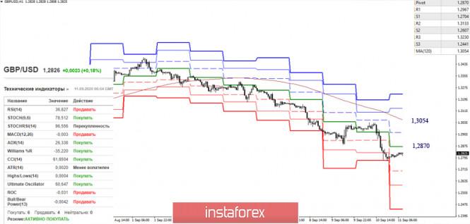 analytics5f5b24c9451db - EUR/USD и GBP/USD 11 сентября – рекомендации технического анализа