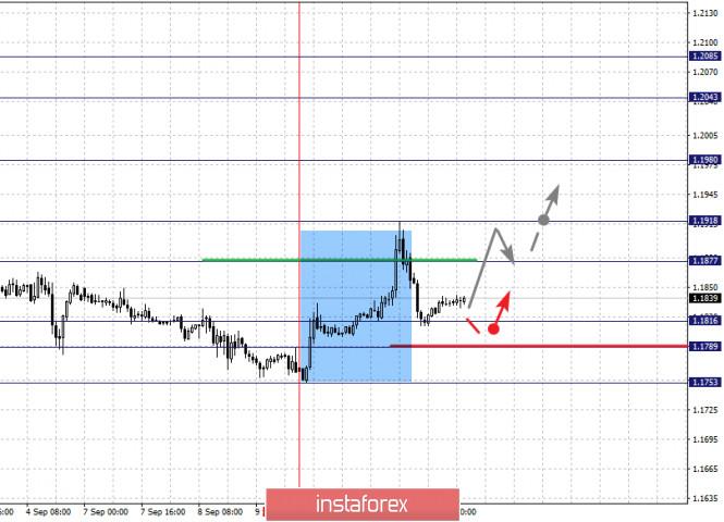 analytics5f5b2c141de83 - Фрактальный анализ по основным валютным парам на 11 сентября