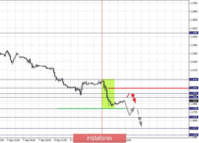 analytics5f5b2c21b8676 - Фрактальный анализ по основным валютным парам на 11 сентября