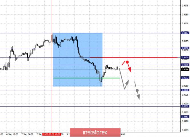 analytics5f5b2c3198e9b - Фрактальный анализ по основным валютным парам на 11 сентября