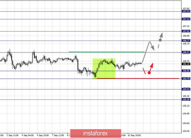 analytics5f5b2c6535bb7 - Фрактальный анализ по основным валютным парам на 11 сентября