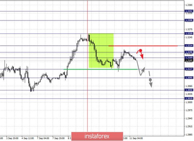 analytics5f5b2c7741f7a - Фрактальный анализ по основным валютным парам на 11 сентября
