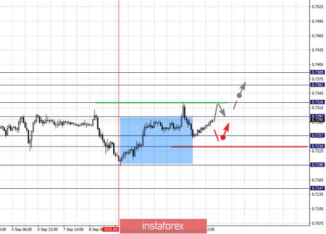 analytics5f5b2c8c17ff0 - Фрактальный анализ по основным валютным парам на 11 сентября