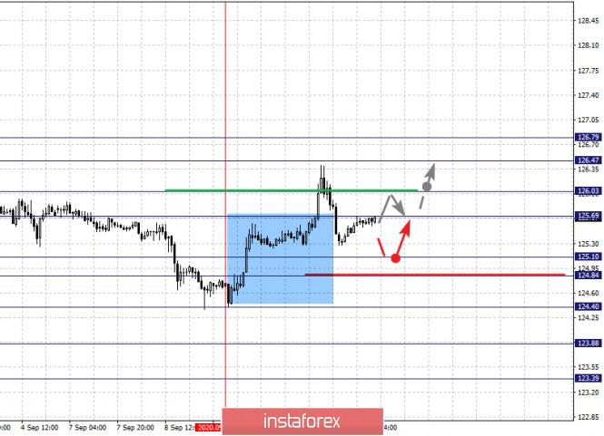analytics5f5b2ca06c247 - Фрактальный анализ по основным валютным парам на 11 сентября