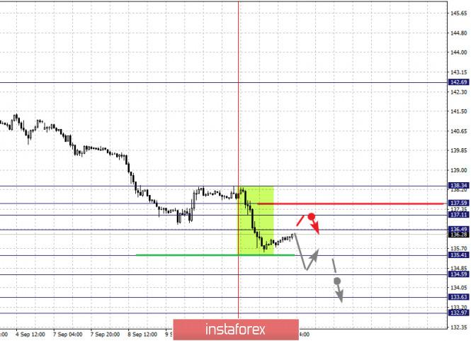 analytics5f5b2cb27d9c8 - Фрактальный анализ по основным валютным парам на 11 сентября