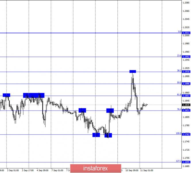analytics5f5b2ed57cb57 - EUR/USD. 11 сентября. Отчет COT. Кристин Лагард и ЕЦБ разочаровали трейдеров, но евровалюта все равно показала рост. Правда,