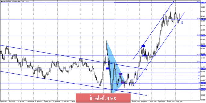 analytics5f5b2ee33ff31 - EUR/USD. 11 сентября. Отчет COT. Кристин Лагард и ЕЦБ разочаровали трейдеров, но евровалюта все равно показала рост. Правда,