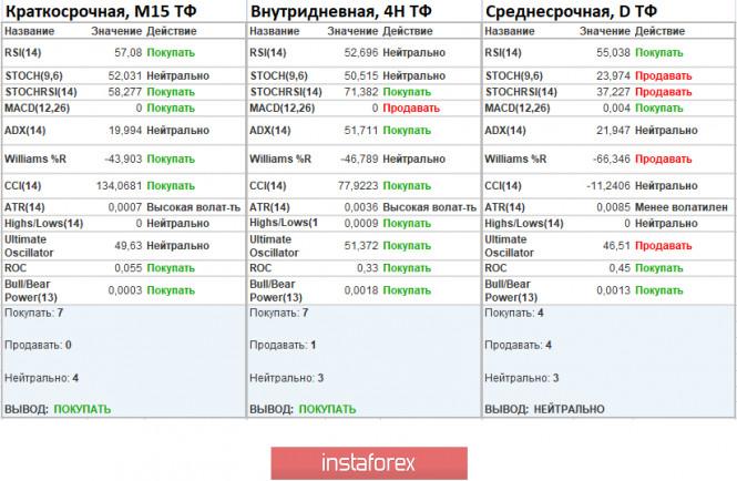 analytics5f5b30cc77f1b - Торговые рекомендации по валютной паре EURUSD – перспективы дальнейшего движения