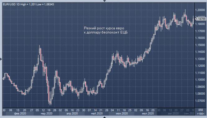 analytics5f5b380c8ad56 - Евро не ищет легких путей: после заседания ЕЦБ
