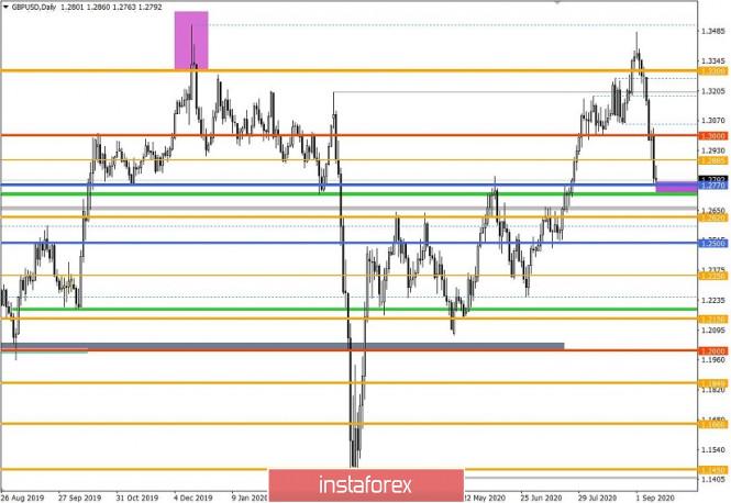 analytics5f5b463981940 - Торговые рекомендации по валютной паре GBPUSD – перспективы дальнейшего движения