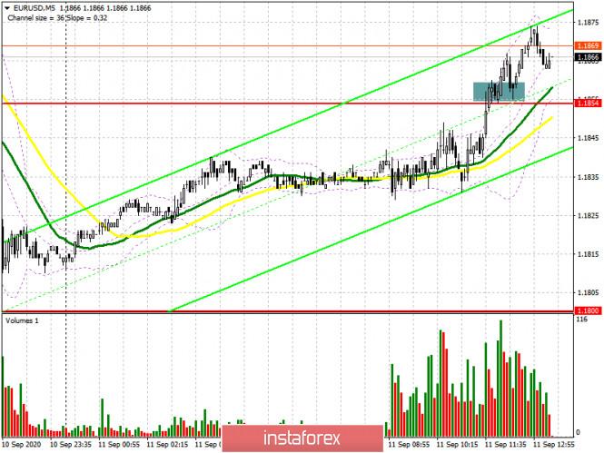 analytics5f5b5593b72ca - EUR/USD: план на американскую сессию 11 сентября (разбор утренних сделок). Покупатели евро не намерены сдаваться и вновь