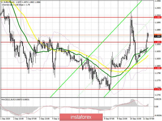 analytics5f5b559aaeab3 - EUR/USD: план на американскую сессию 11 сентября (разбор утренних сделок). Покупатели евро не намерены сдаваться и вновь