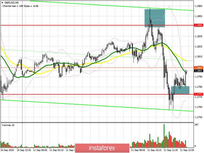 analytics5f5b55ea931d1 - GBP/USD: план на американскую сессию 11 сентября (разбор утренних сделок). Отличные продажи фунта от сопротивления 1.2846.