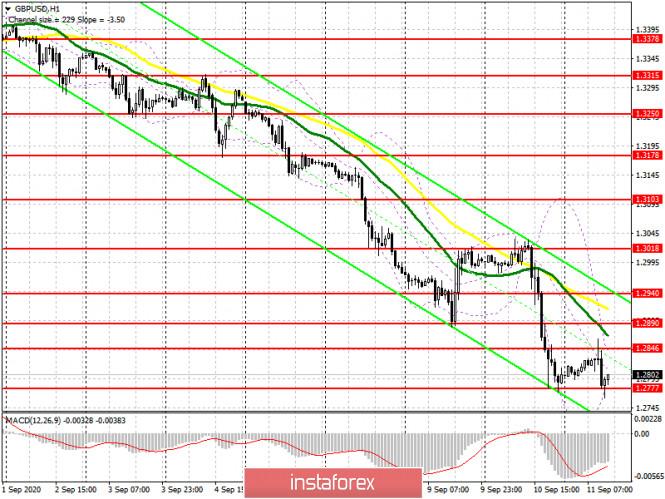 analytics5f5b55f18af1c - GBP/USD: план на американскую сессию 11 сентября (разбор утренних сделок). Отличные продажи фунта от сопротивления 1.2846.