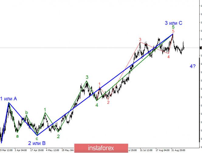 analytics5f5b5c178242d - Анализ EUR/USD 11 сентября. ЕЦБ не смог порадовать рынки. Евровалюта готова к новому падению, согласно текущей волновой разметке