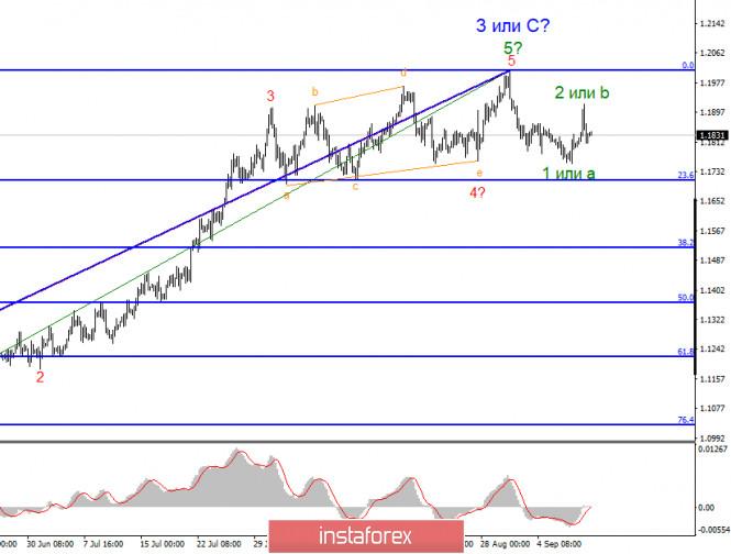 analytics5f5b5c1ec1848 - Анализ EUR/USD 11 сентября. ЕЦБ не смог порадовать рынки. Евровалюта готова к новому падению, согласно текущей волновой разметке