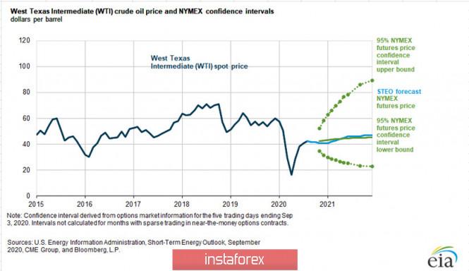 analytics5f5b9eec6504d - Перспективы нефти и курса рубля