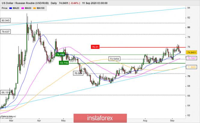 analytics5f5b9f0c2a754 - Перспективы нефти и курса рубля