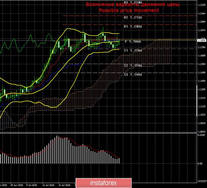 analytics5f5bae4d90dac - EUR/USD. Дональд Трамп – «разрушитель» американской экономики