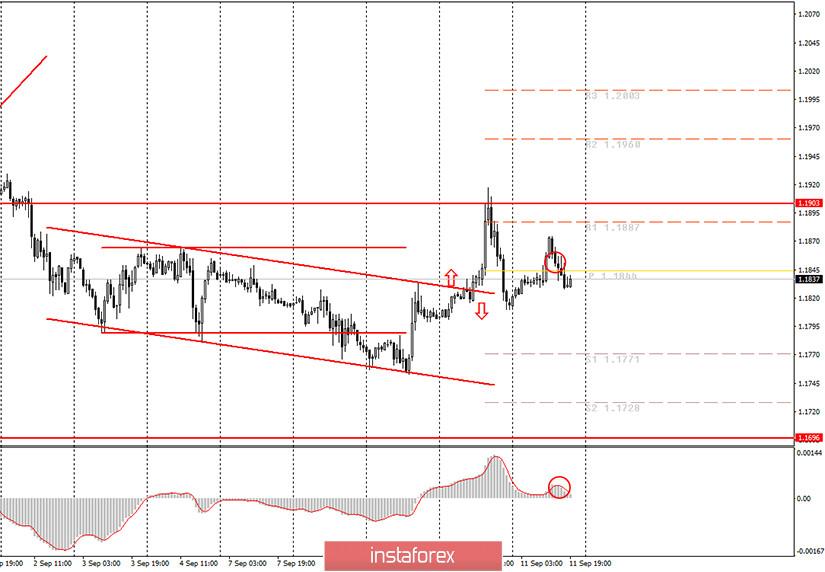 Аналитика и торговые сигналы для начинающих. Как торговать валютную пару EUR/USD 14 сентября? Анализ сделок пятницы. Подготовка к торгам в понедельник