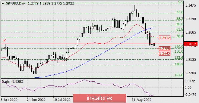 analytics5f5edd04dc342 - Прогноз по GBP/USD на 14 сентября 2020 года