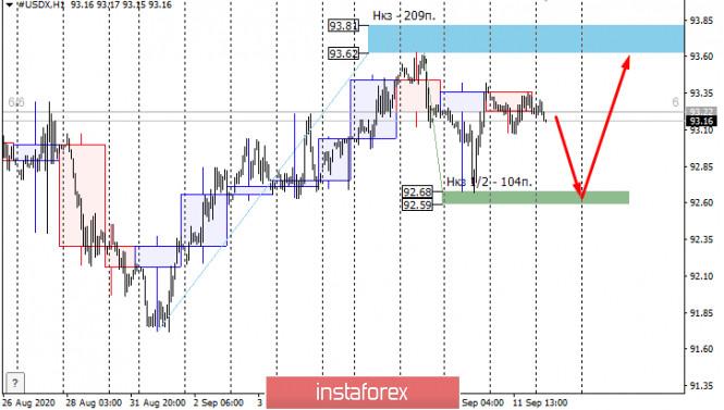 analytics5f5ee58674a9c - Ослабнет ли американский доллар относительно основных валют в сентябре?