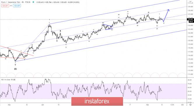 Elliott wave analysis of EUR/JPY for September 14, 2020