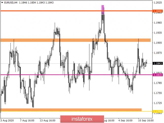 analytics5f5f0f4459daa - Горящий прогноз по EUR/USD на 14.09.2020 и торговая рекомендация