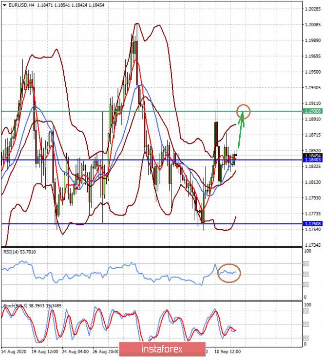 analytics5f5f17f57f617 - Неделя предстоит насыщенная на события, что может привести к возобновлению снижения курса доллара (ожидаем возобновления