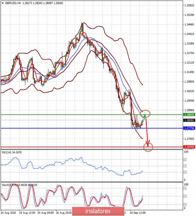 analytics5f5f180156573 - Неделя предстоит насыщенная на события, что может привести к возобновлению снижения курса доллара (ожидаем возобновления